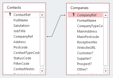 Microsoft Access: A completed relationship in Relationship view.