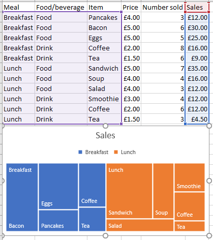 Microsoft Excel 2016 treemap chart and data